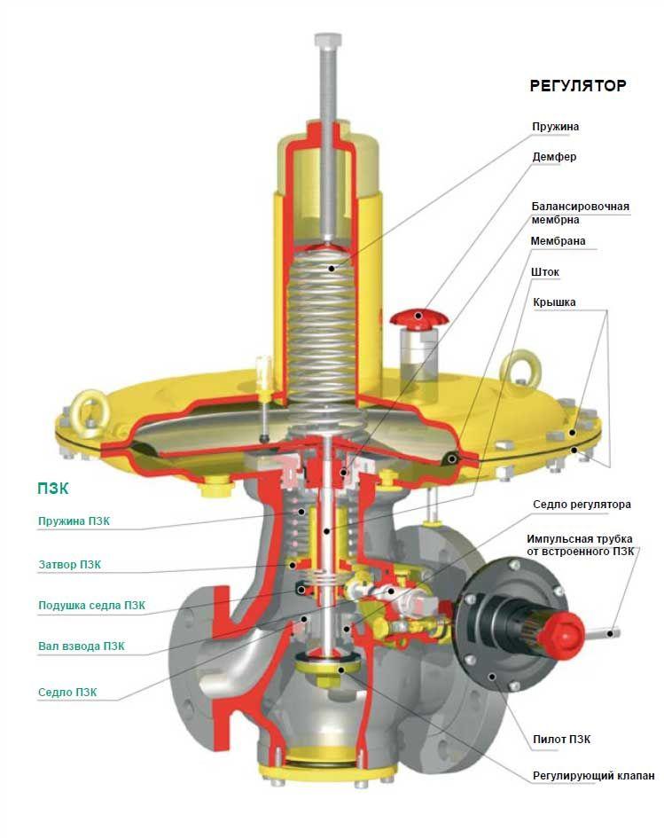 tartarini регулятор давления газа